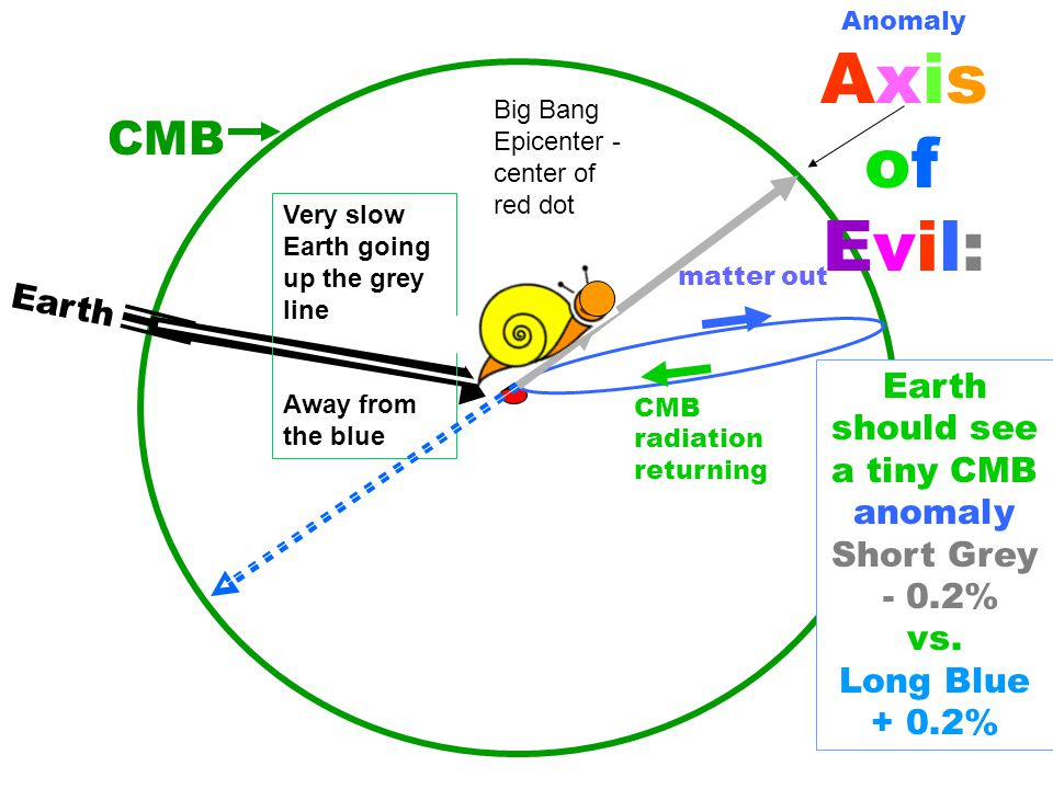 matter out CMB radiation returning CMB Very slow Earth going up the grey line Away from the blue Earth should see a tiny CMB anomaly Short Grey - 0.2%