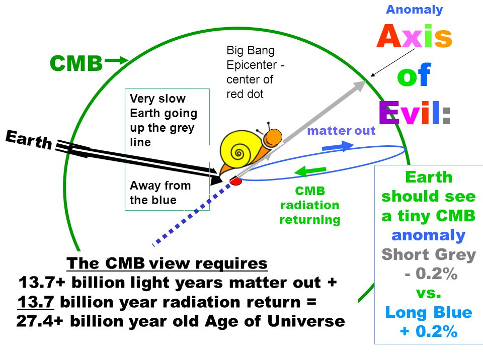 The CMB view requires 13.7+ billion light years matter out + 13.7 billion year radiation return = 27.4+ billion year old Age of Universe matter out CMB radiation returning CMB Very slow Earth going up the grey line Away from the blue Earth should see a tiny CMB anomaly Short Grey - 0.2% vs.