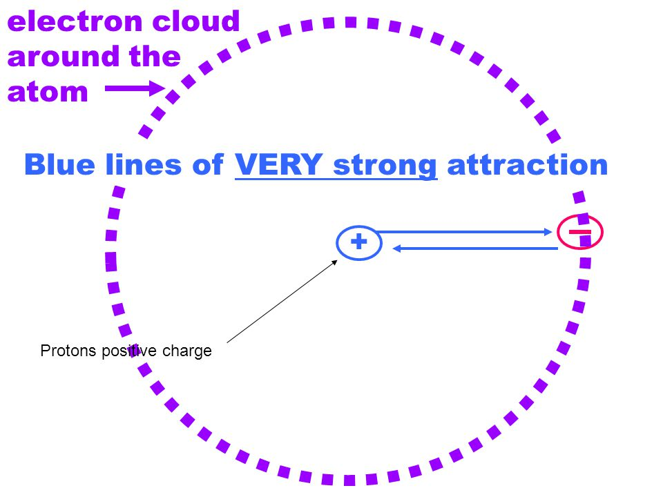 + Blue lines of VERY strong attraction Unnamed force prevents attraction electron cloud around the atom Protons positive charge
