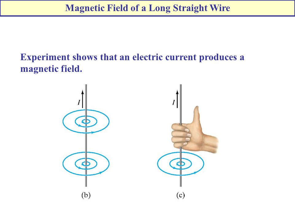 Experiment shows that an electric current produces a magnetic field.