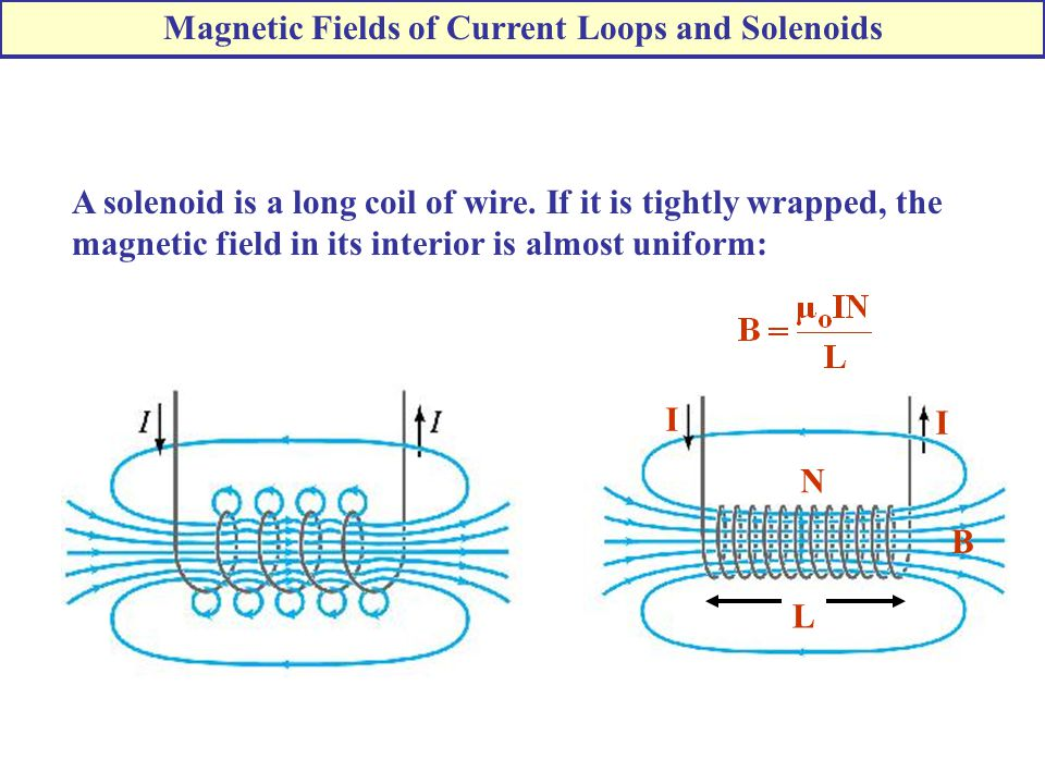 A solenoid is a long coil of wire.