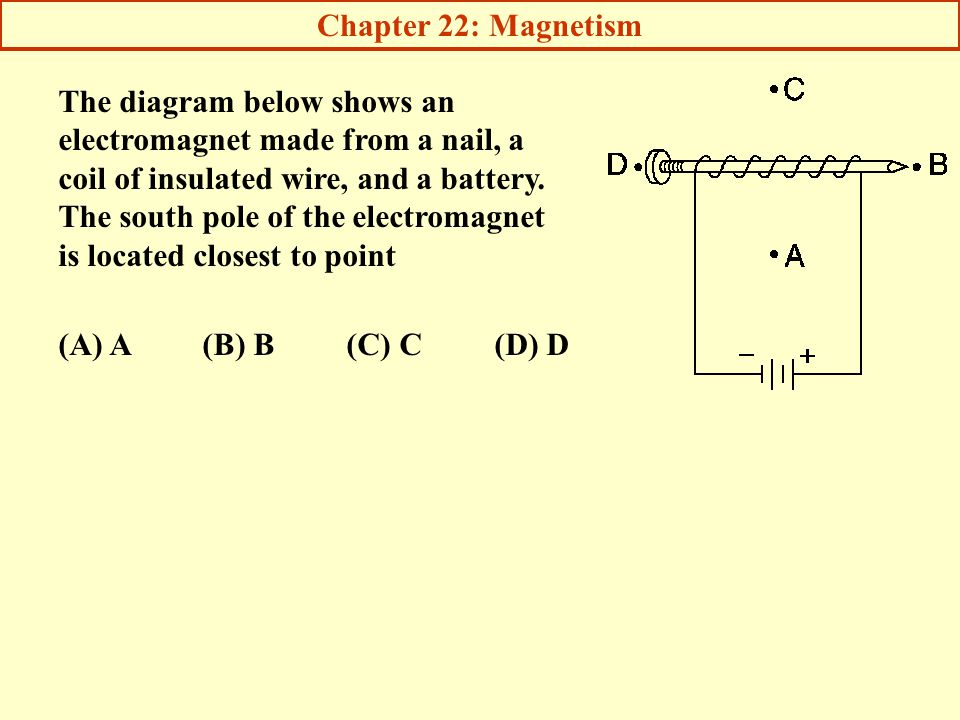 Chapter 22: Magnetism The diagram below shows an electromagnet made from a nail, a coil of insulated wire, and a battery.