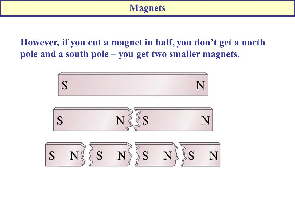 However, if you cut a magnet in half, you don't get a north pole and a south pole – you get two smaller magnets.