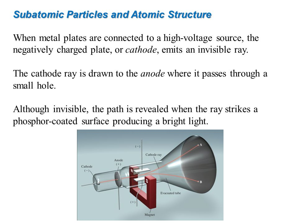 Subatomic Particles and Atomic Structure Researches discovered that like charges repel each other, and opposite charges attract one another.