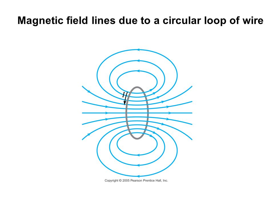 Magnetic field lines due to a circular loop of wire