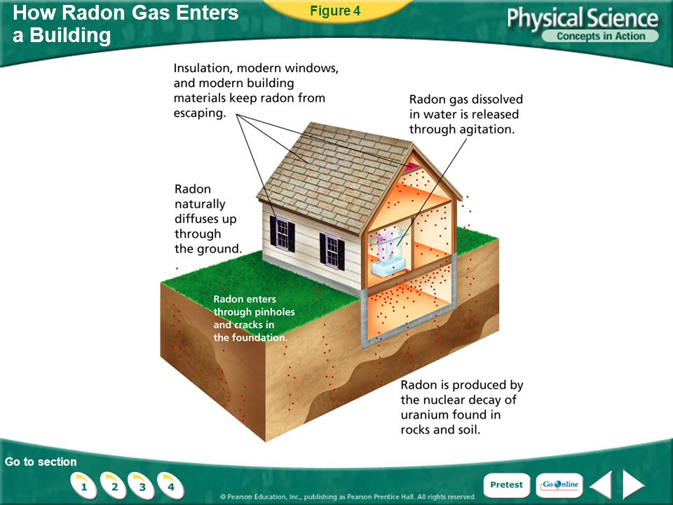 Go to section How Radon Gas Enters a Building Figure 4