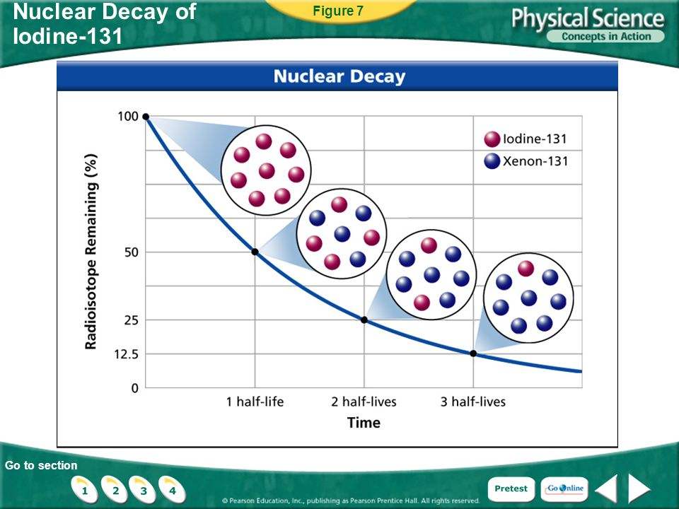 Go to section Nuclear Decay of Iodine-131 Figure 7