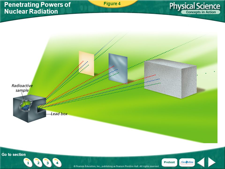 Go to section Penetrating Powers of Nuclear Radiation Figure 4