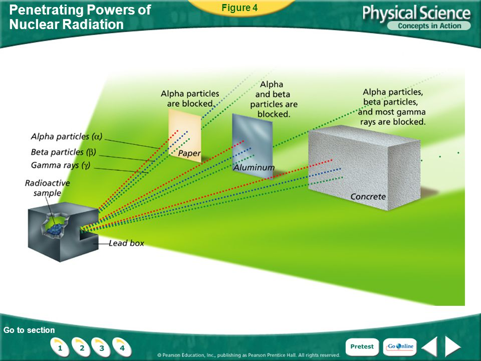 Go to section Comparing Strong Nuclear Forces and Electrical Forces Figure 15