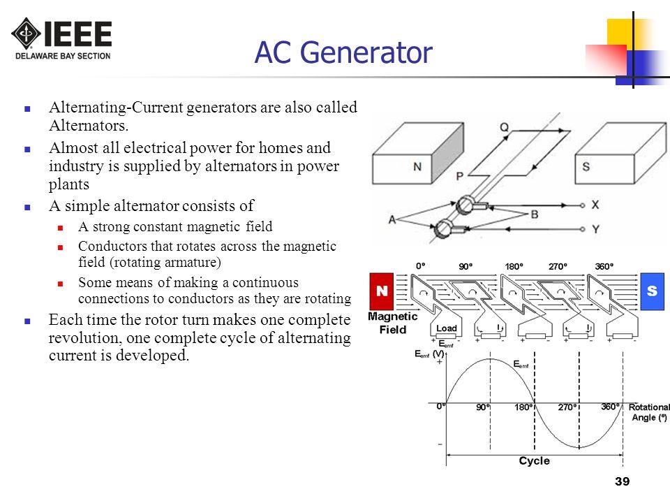 39 AC Generator Alternating-Current generators are also called Alternators.