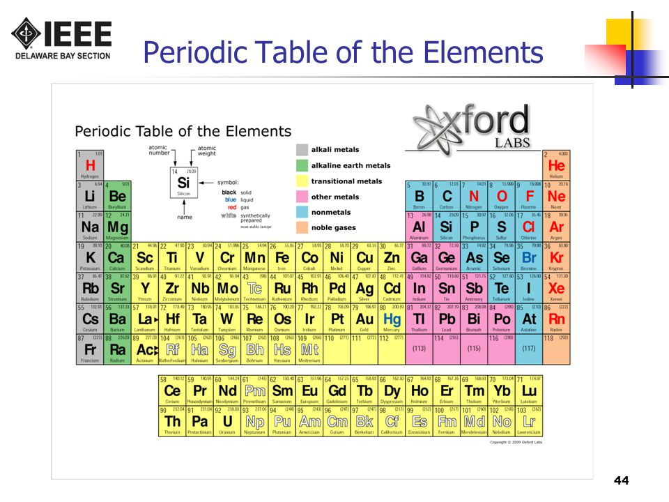 44 Periodic Table of the Elements