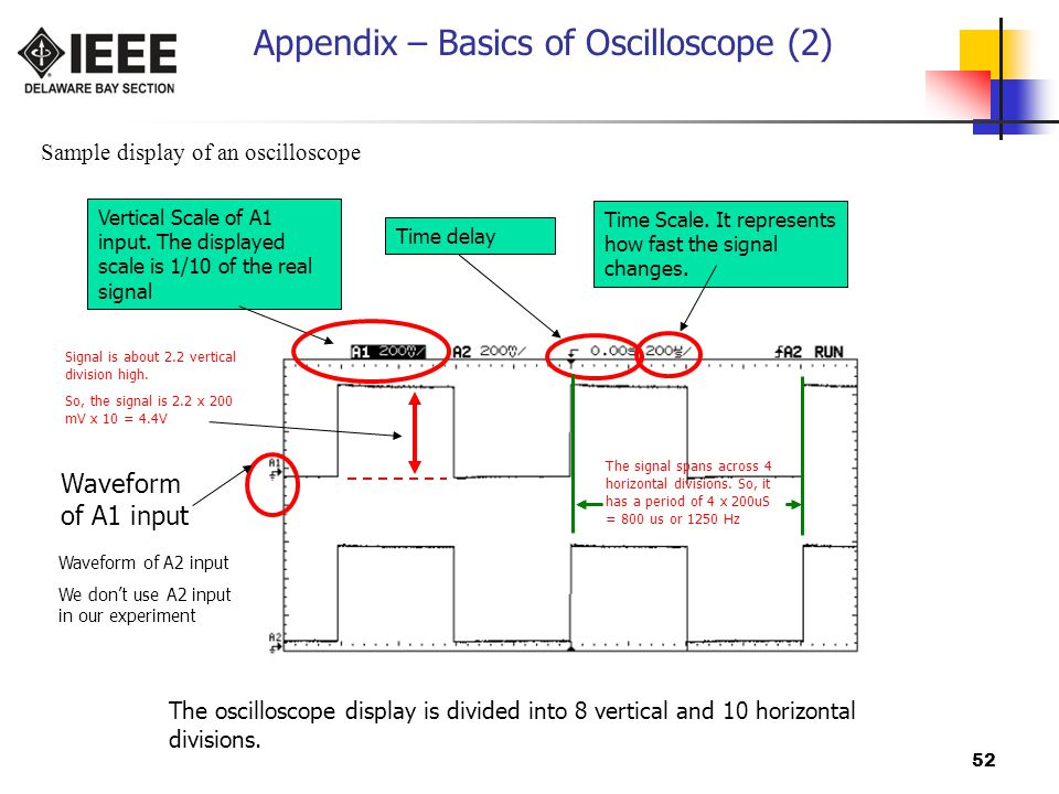 52 Appendix – Basics of Oscilloscope (2) Sample display of an oscilloscope Waveform of A1 input Waveform of A2 input We don't use A2 input in our experiment Vertical Scale of A1 input.