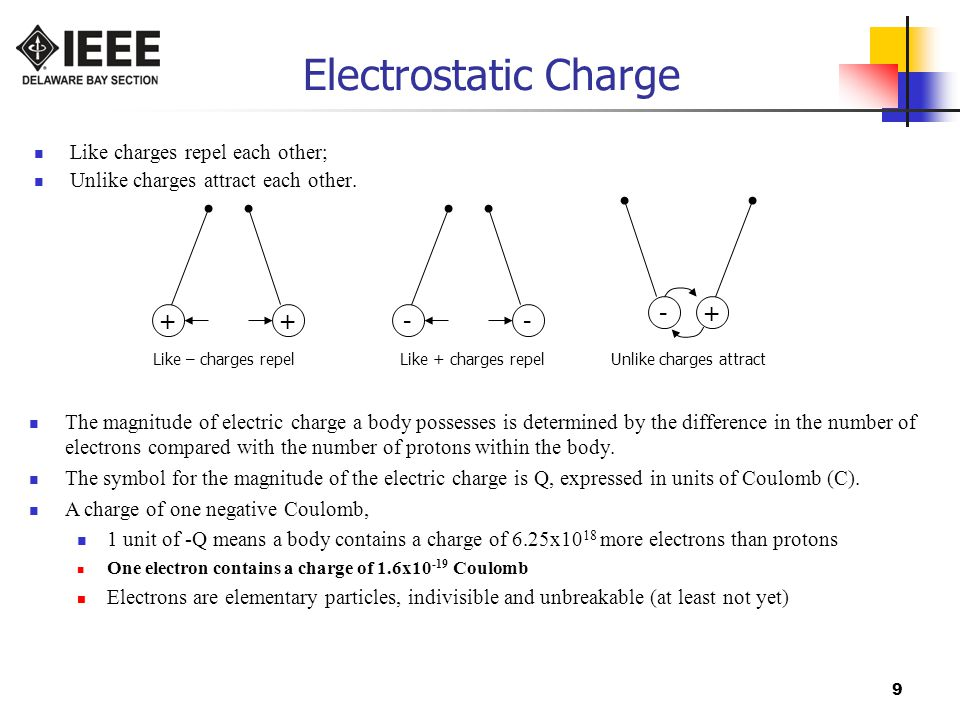 9 Electrostatic Charge Like charges repel each other; Unlike charges attract each other.
