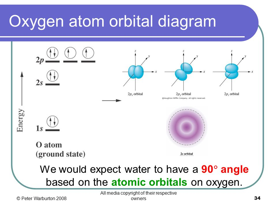 © Peter Warburton 2008 All media copyright of their respective owners34 Oxygen atom orbital diagram We would expect water to have a 90  angle based on the atomic orbitals on oxygen.