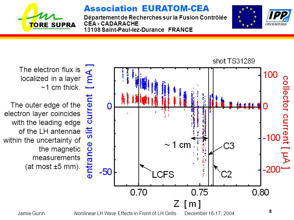 TORE SUPRA Association EURATOM-CEA Département de Recherches sur la Fusion Contrôlée CEA - CADARACHE 13108 Saint-Paul-lez-Durance FRANCE Nonlinear LH Wave Effects in Front of LH Grills December 16-17, 2004Jamie Gunn 8 The electron flux is localized in a layer ~1 cm thick.