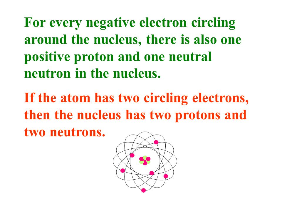 The electrons are negatively charged particles revolving around the nucleus.