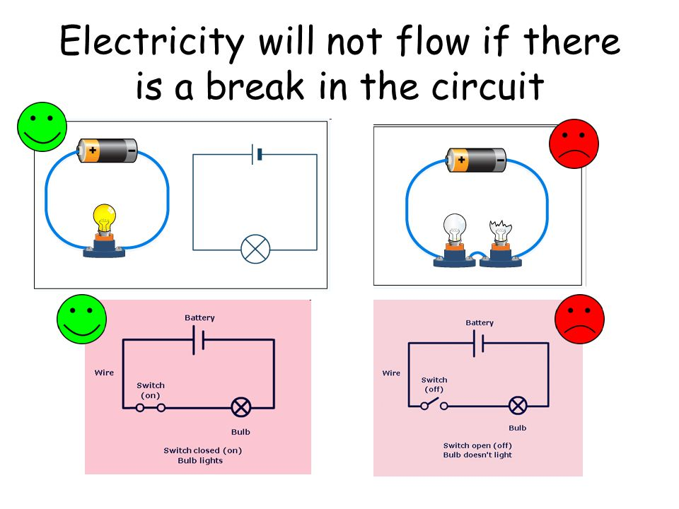 Electricity will not flow if there is a break in the circuit