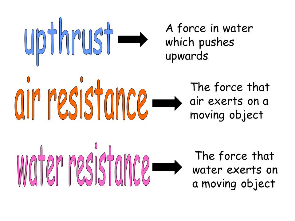 A force in water which pushes upwards The force that air exerts on a moving object The force that water exerts on a moving object