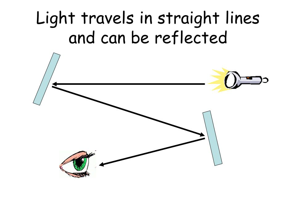 How do we see.When light enters our eye it travels along the optic nerve to our brain.