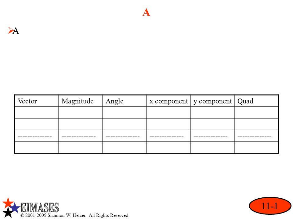 A AA 11-1 VectorMagnitudeAnglex componenty componentQuad --------------