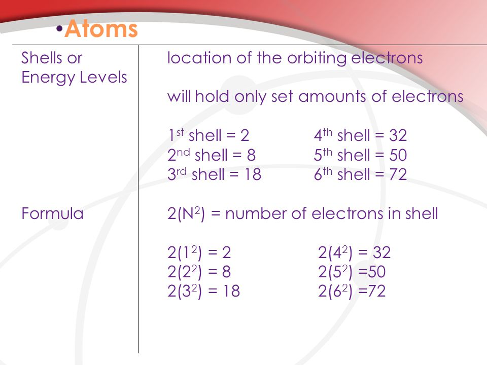 Atoms Shells orlocation of the orbiting electrons Energy Levels will hold only set amounts of electrons 1 st shell = 24 th shell = 32 2 nd shell = 85 th shell = 50 3 rd shell = 186 th shell = 72 Formula2(N 2 ) = number of electrons in shell 2(1 2 ) = 2 2(4 2 ) = 32 2(2 2 ) = 8 2(5 2 ) =50 2(3 2 ) = 18 2(6 2 ) =72