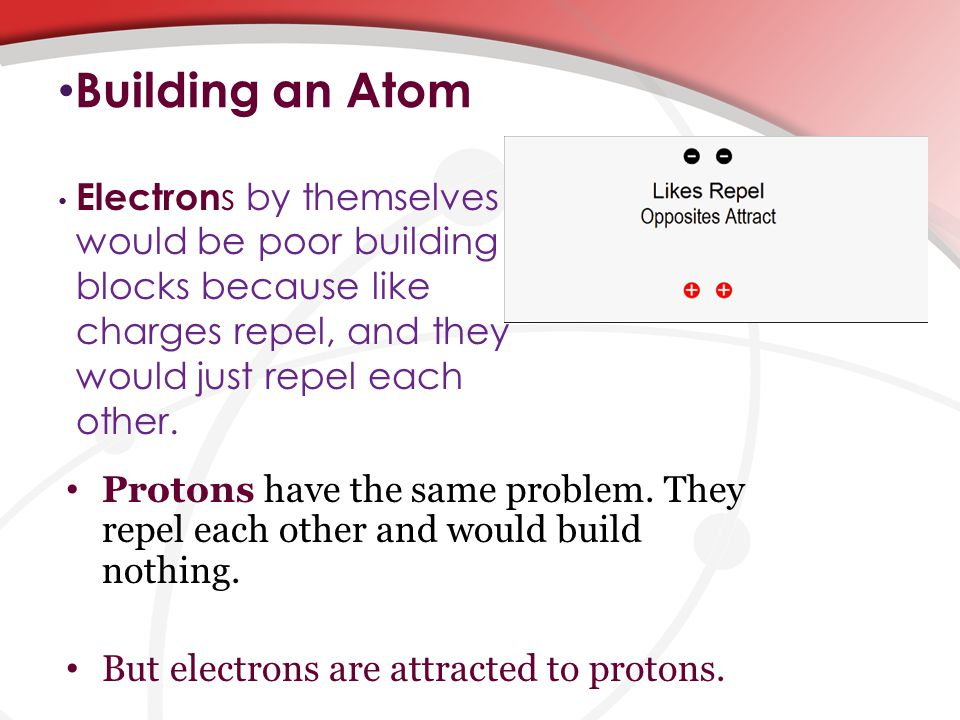 Building an Atom Electron s by themselves would be poor building blocks because like charges repel, and they would just repel each other.