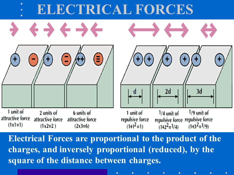 ELECTRICAL FORCES Electrical Forces are proportional to the product of the charges, and inversely proportional (reduced), by the square of the distance between charges.