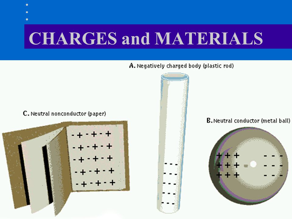 CHARGES and MATERIALS