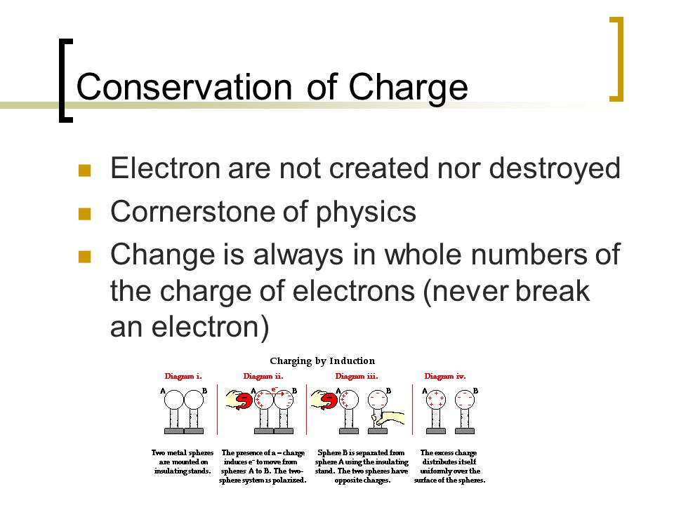 Conservation of Charge Electron are not created nor destroyed Cornerstone of physics Change is always in whole numbers of the charge of electrons (never break an electron)