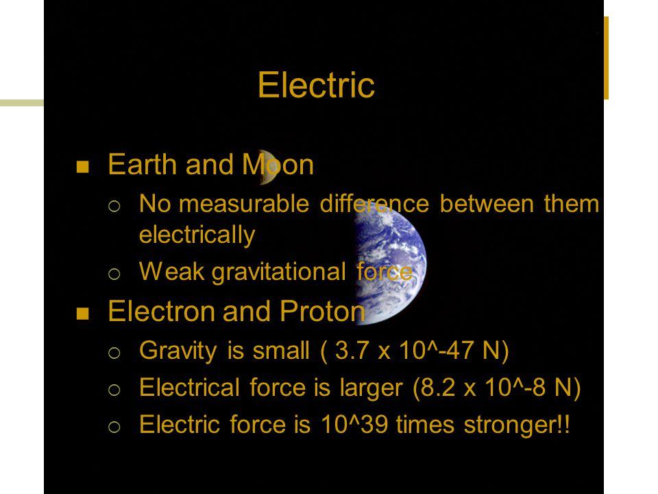 Gravity vs.