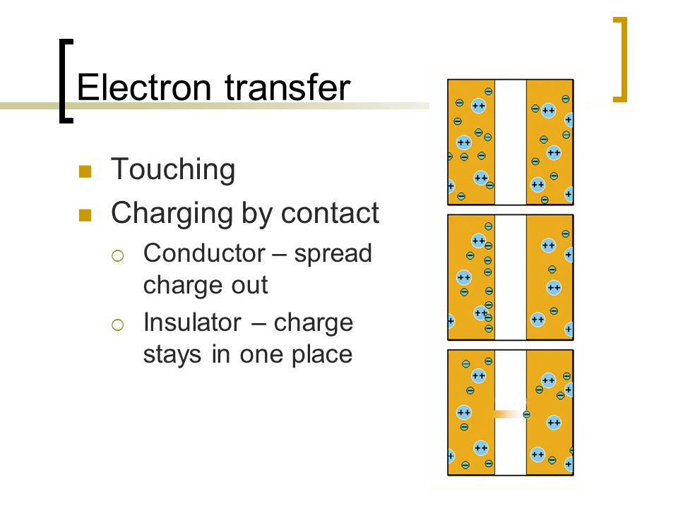 Electron transfer Touching Charging by contact  Conductor – spread charge out  Insulator – charge stays in one place