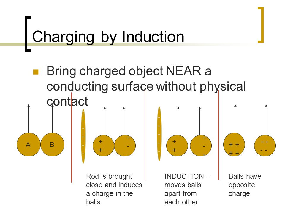 Charging by Induction Bring charged object NEAR a conducting surface without physical contact AB ++++ ----+ ------ + + - ------------ ------------ Rod is brought close and induces a charge in the balls INDUCTION – moves balls apart from each other Balls have opposite charge