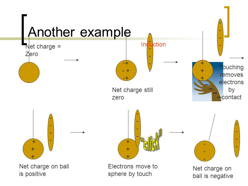 Another example -+ ++++++ + + + ++++++ ------ Net charge = Zero ------------ Net charge still zero Induction -------- Touching removes electrons by contact -------- Net charge on ball is positive -------- Electrons move to sphere by touch -------- Net charge on ball is negative