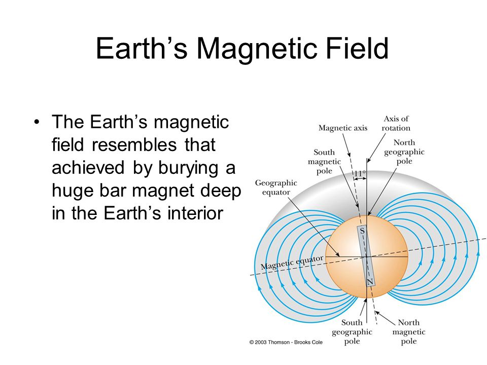 Earth's Magnetic Field The Earth's magnetic field resembles that achieved by burying a huge bar magnet deep in the Earth's interior