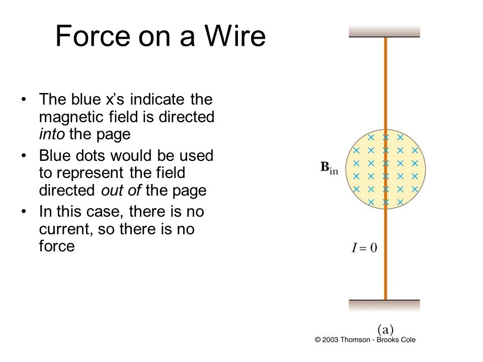 Right Hand Rule- for current carrying wires Hold your right hand open Place your fingers in the direction of B Place your thumb in the direction of I The direction of the force is directed out of your palm