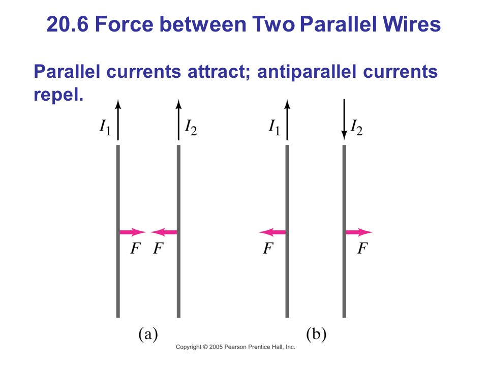 20.6 Force between Two Parallel Wires Parallel currents attract; antiparallel currents repel.