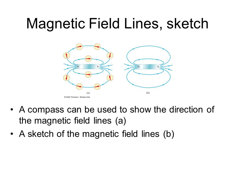 Magnetic Field Lines, sketch A compass can be used to show the direction of the magnetic field lines (a) A sketch of the magnetic field lines (b)