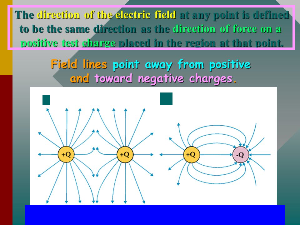 Properties of Space E Electric Field + + + + + + + + Q. r An electric field is a property of space allowing prediction of the force on a charge at tha