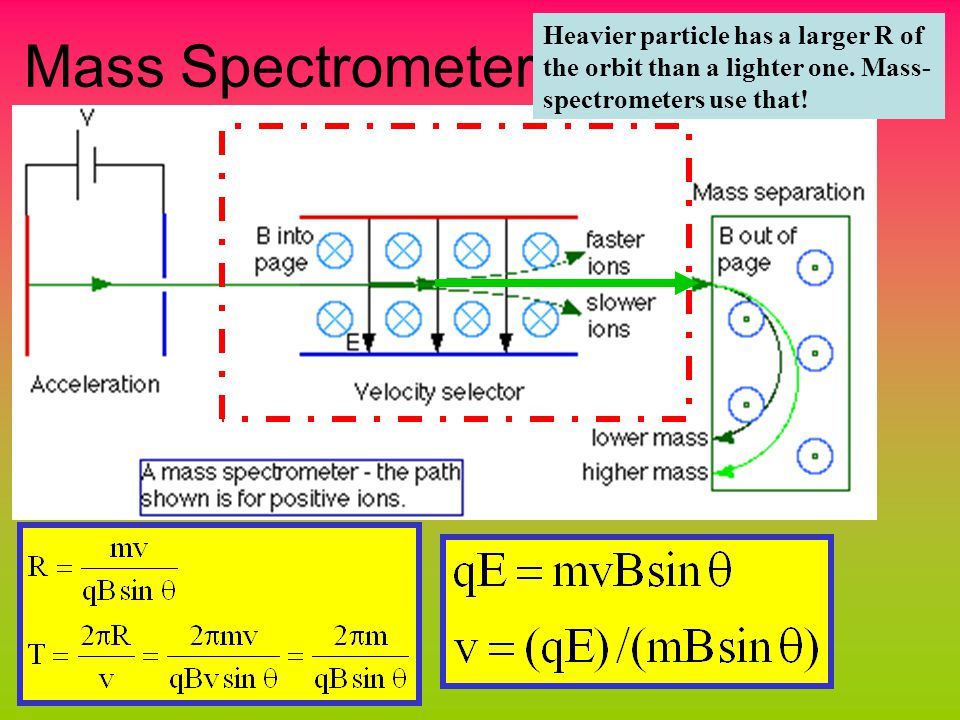 Mass Spectrometer Heavier particle has a larger R of the orbit than a lighter one.