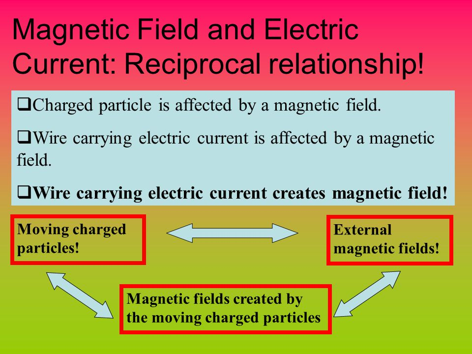 Magnetic Field and Electric Current: Reciprocal relationship.