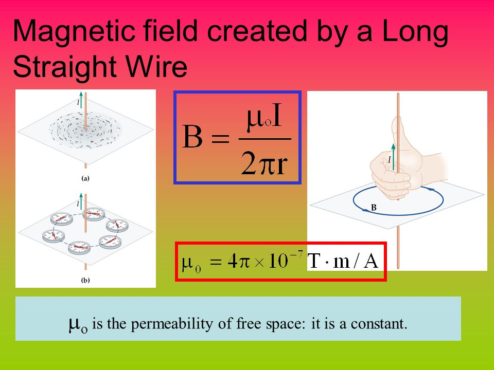 Magnetic field created by a Long Straight Wire  o is the permeability of free space: it is a constant.