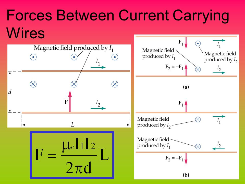 Forces Between Current Carrying Wires