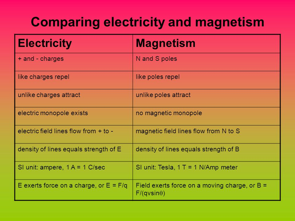 Comparing electricity and magnetism ElectricityMagnetism + and - chargesN and S poles like charges repellike poles repel unlike charges attractunlike poles attract electric monopole existsno magnetic monopole electric field lines flow from + to -magnetic field lines flow from N to S density of lines equals strength of Edensity of lines equals strength of B SI unit: ampere, 1 A = 1 C/secSI unit: Tesla, 1 T = 1 N/Amp meter E exerts force on a charge, or E = F/qField exerts force on a moving charge, or B = F/(qvsin  )