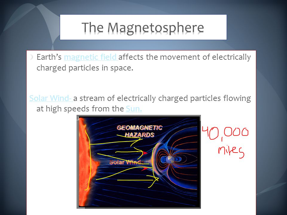 Earth's magnetic field affects the movement of electrically charged particles in space.magnetic field Solar Wind- Solar Wind- a stream of electrically charged particles flowing at high speeds from the Sun.Sun.