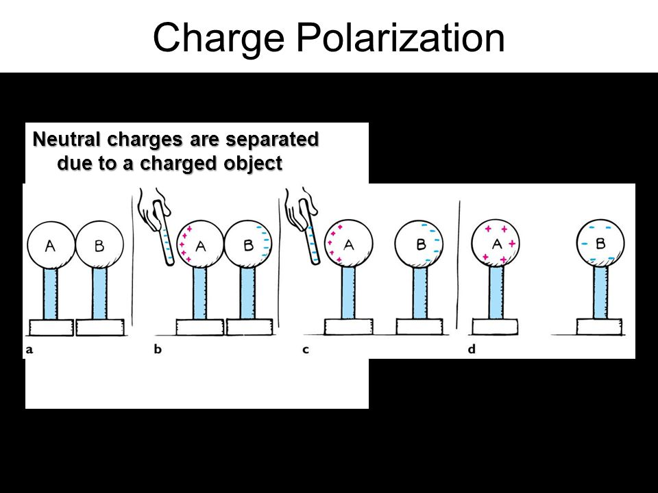 Charge Polarization Neutral charges are separated due to a charged object