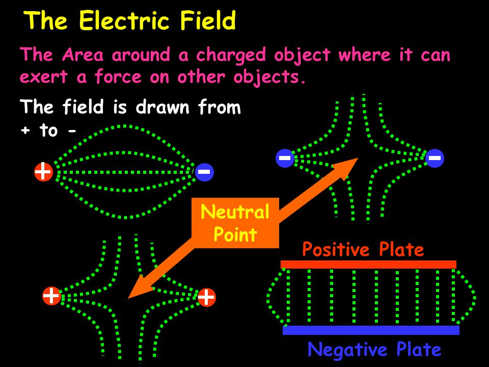 The Electric Field The Area around a charged object where it can exert a force on other objects.