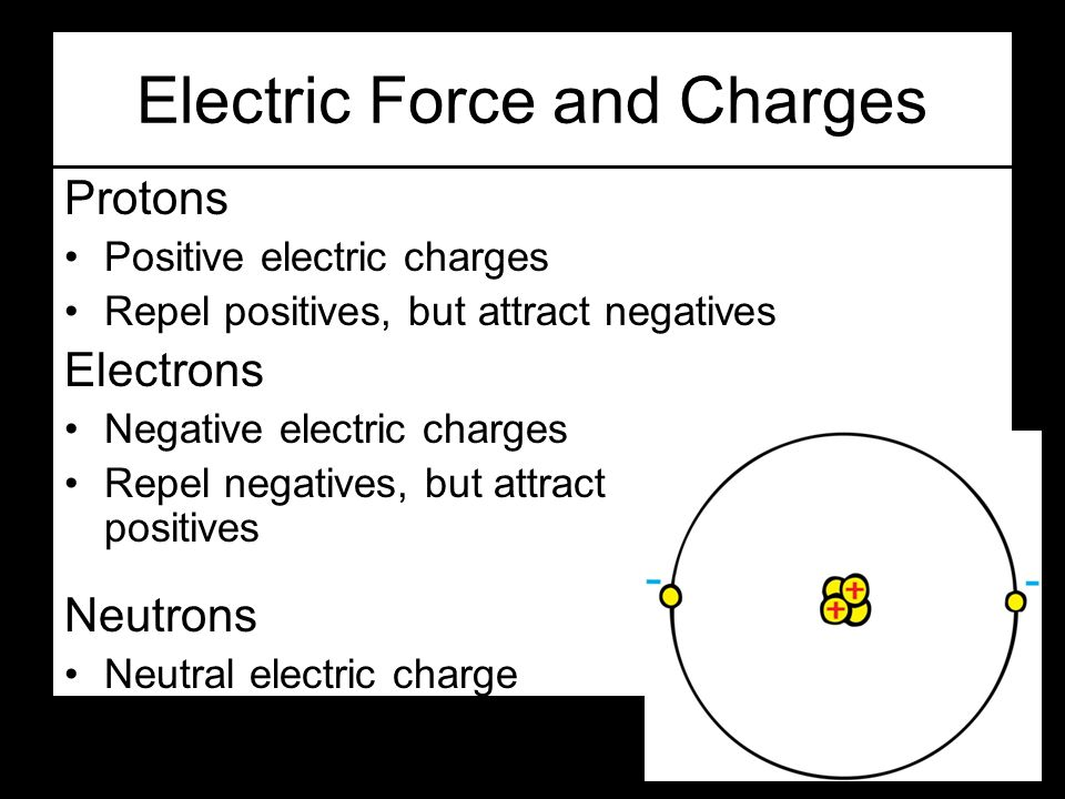 Electric Force and Charges Protons Positive electric charges Repel positives, but attract negatives Electrons Negative electric charges Repel negatives, but attract positives Neutrons Neutral electric charge