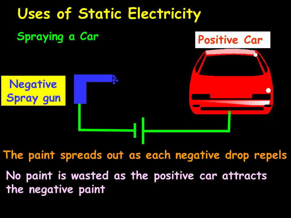 Uses of Static Electricity Spraying a Car Positive Car Negative Spray gun The paint spreads out as each negative drop repels No paint is wasted as the positive car attracts the negative paint