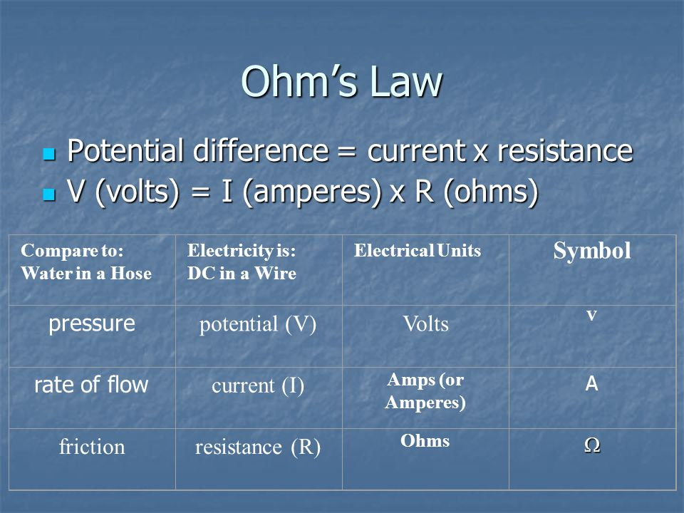 Ohm's Law Potential difference = current x resistance Potential difference = current x resistance V (volts) = I (amperes) x R (ohms) V (volts) = I (am