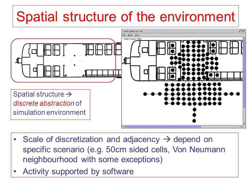 Spatial structure of the environment Spatial structure  discrete abstraction of simulation environment Scale of discretization and adjacency  depend